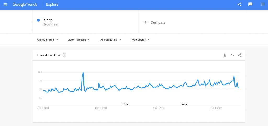bingo popularity trend